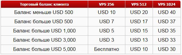 Тарифы на VPS сервер Instaforex