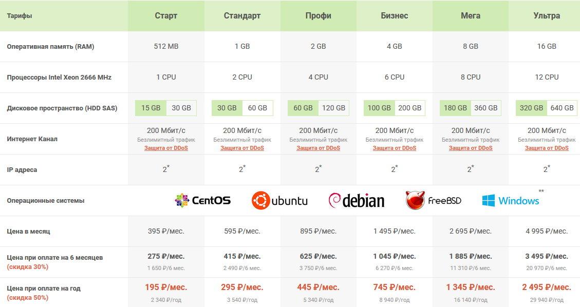 SmartApe. Тарифы на HDD