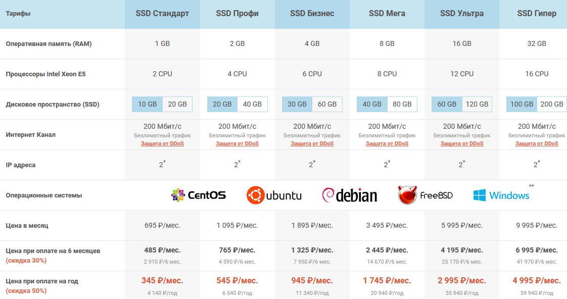 SmartApe. Тарифы на SSD