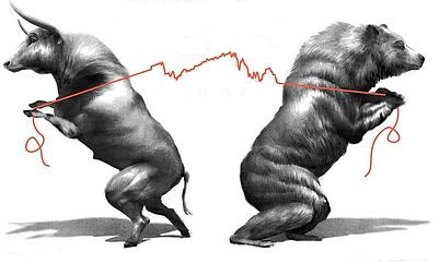 Индикаторы силы быков и силы медведей