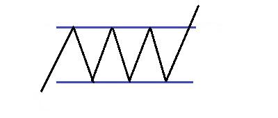 Фигура графического анализа Прямоугольник