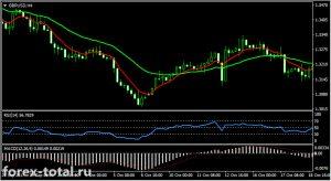 Торговая стратегия на индикаторах EMA, RSI и MACD