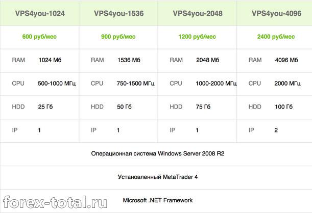 VPS-сервер Forex4you