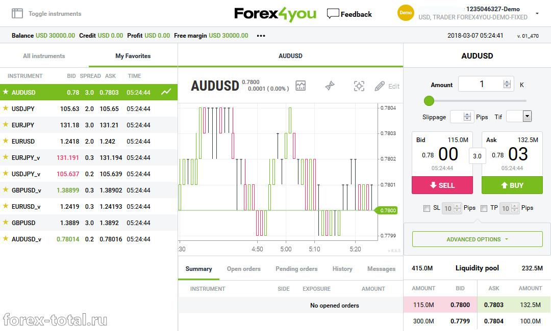 Web-платформа Forex4you