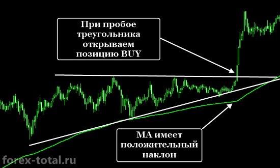 Восходящий треугольник и МА
