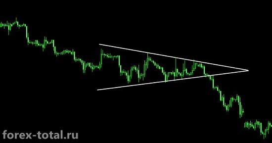 Симметричный треугольник в нисходящем тренде