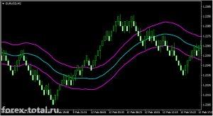 Торговая стратегия на графиках Renko и индикаторе Keltner Channel ATR