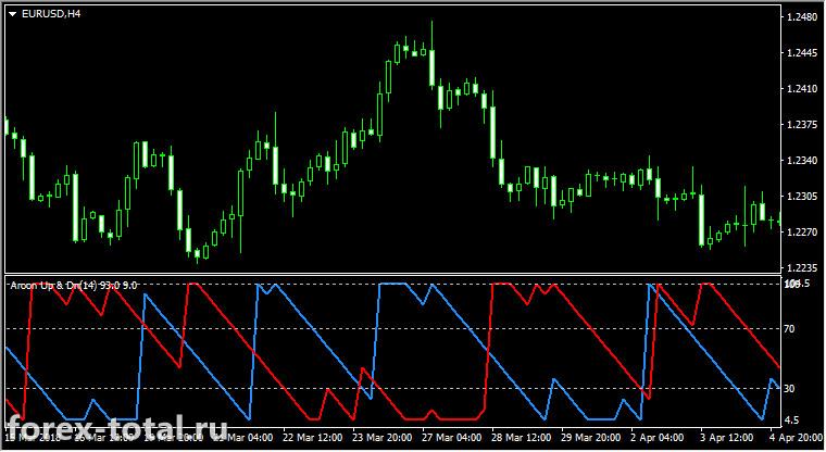 Индикатор Aroon на графике