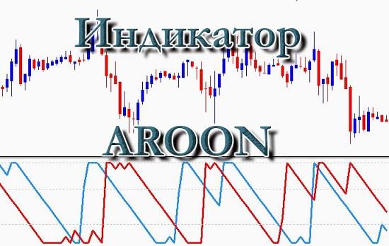 Индикатор Aroon
