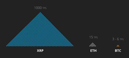Скорость транзакций Ripple