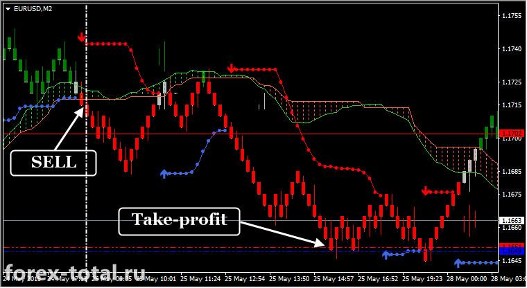 Торговая стратегия на графиках Renko прорыв Ишимоку. Пример работы