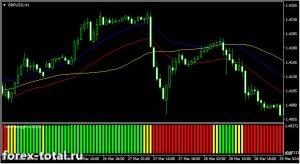 Трендовая торговая стратегия на индикаторах Envelopes, IDWma и 5SMAtrendstrenght