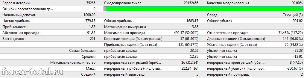 Работа советника White Bear на паре EUR/USD
