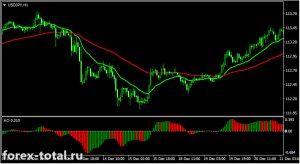 Разворотная торговая стратегия на индикаторах EMA и Awesome Oscillator