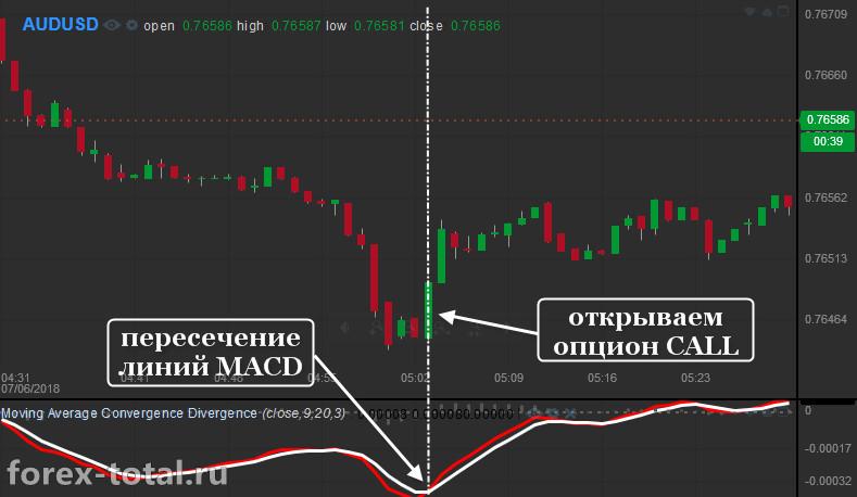 60-секундная стратегия для БО на индикаторе MACD. Опцион CALL