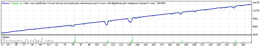Работа торгового советника FXCharger после оптимизации