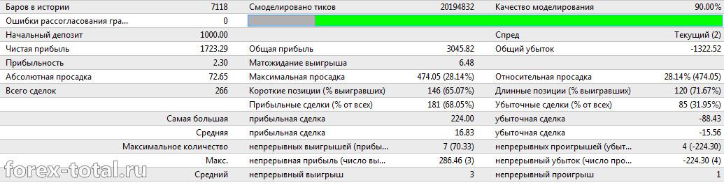 Работа торгового советника FXCharger на минимальном депозите