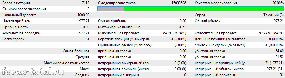 FX Shutter Stock на паре AUD/USD на дефолтных настройках