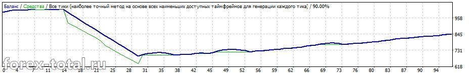 FX Shutter Stock на паре EUR/CHF на дефолтных настройках