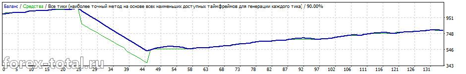 FX Shutter Stock на паре EUR/CHF на измененных настройках