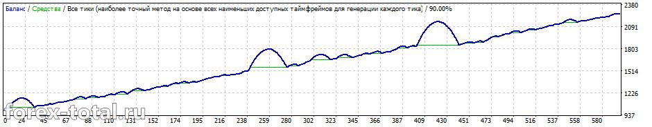 FX Shutter Stock на паре GBP/USD на дефолтных настройках