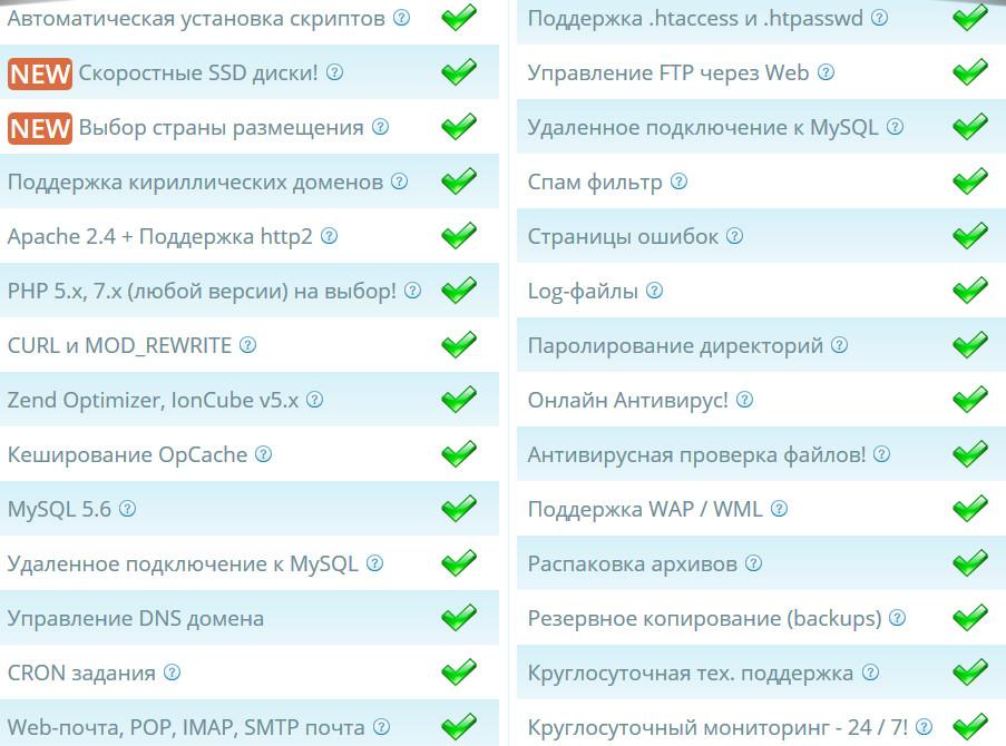 Включено в тарифный план Hostia.ru