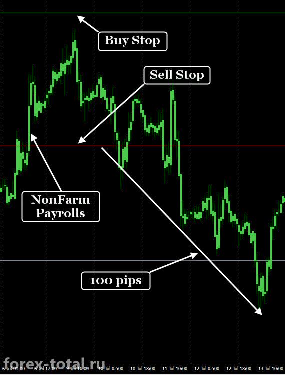 Торговая стратегия на NonFarm Payrolls в пятницу