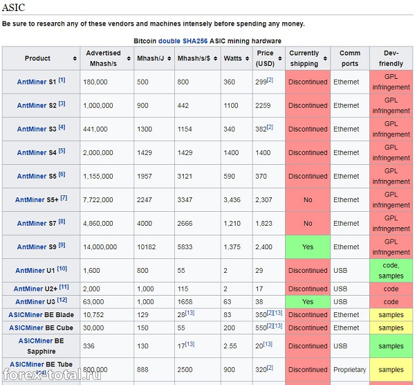 Сравнение ASIC на Bicoin Wiki