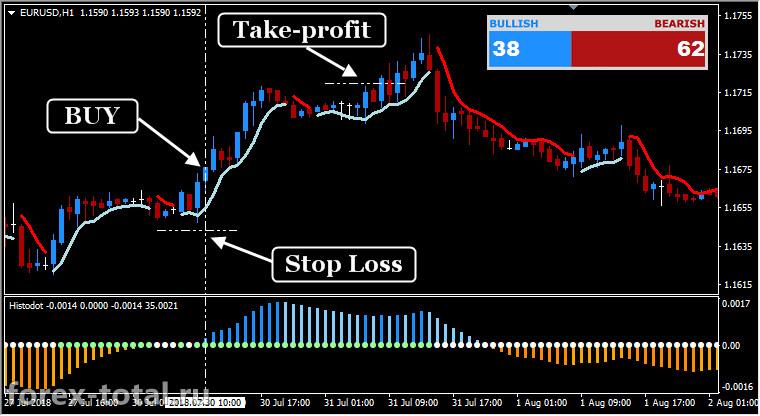 Торговая стратегия Форекс FX Profit Wave. Пример работы
