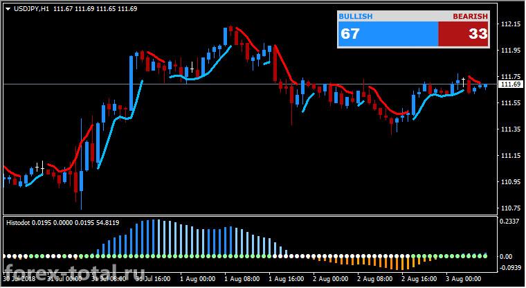 Торговая стратегия Форекс FX Profit Wave