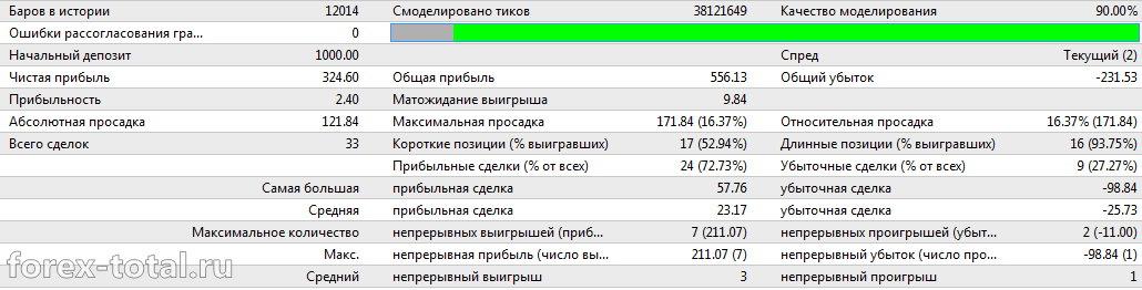 Результаты работы Milky Way на EUR/USD