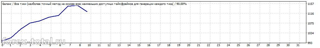 Результаты работы Milky Way на USD/CAD
