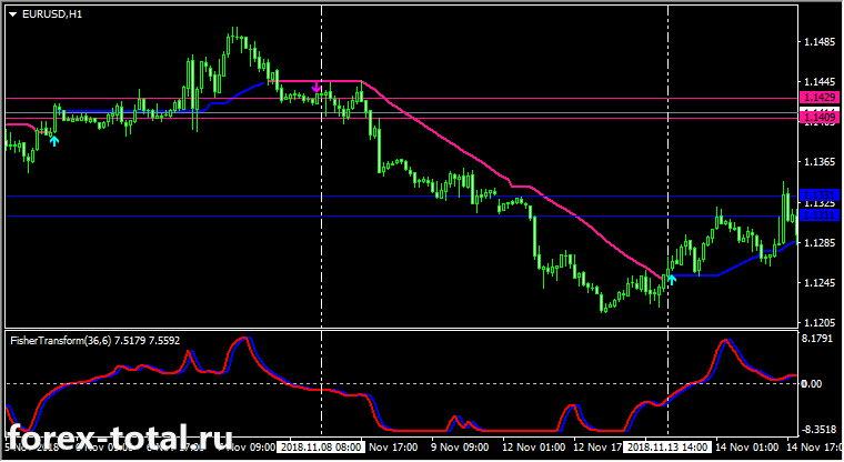 Торговая стратегия Форекс Sunrise Trend