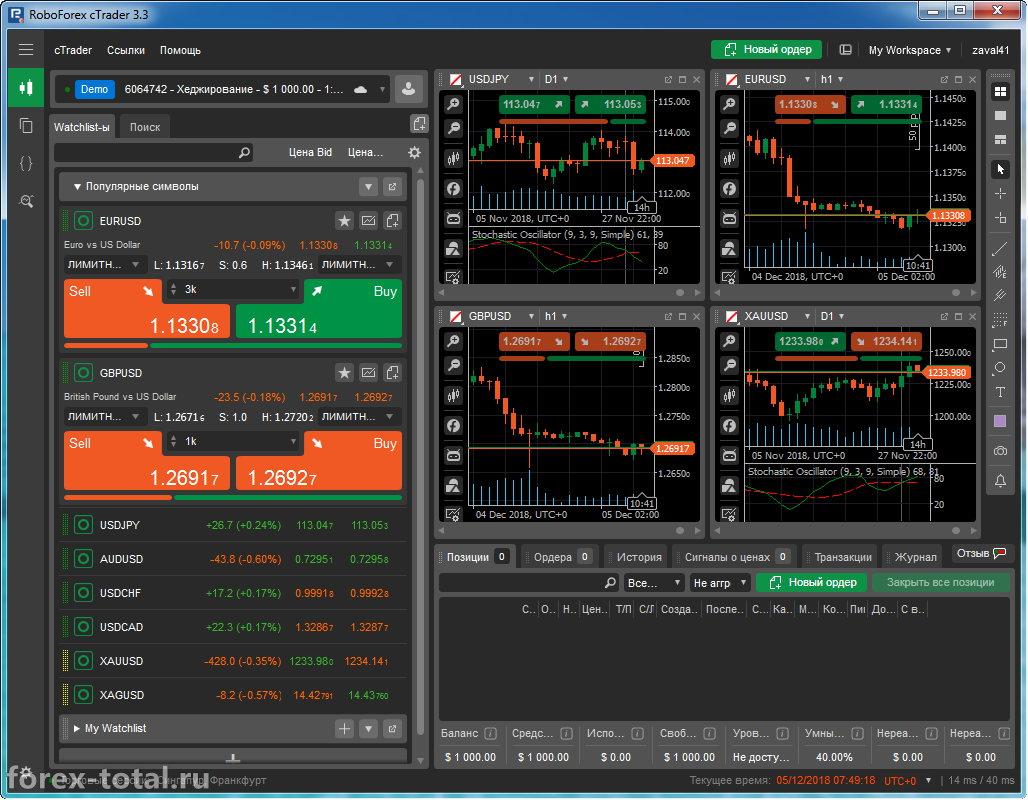 Торговая платформа cTrader