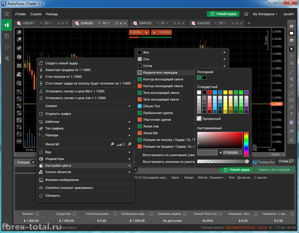 Цветовая схема cTrader