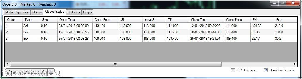 Forex Simulator вкладка Closed trades