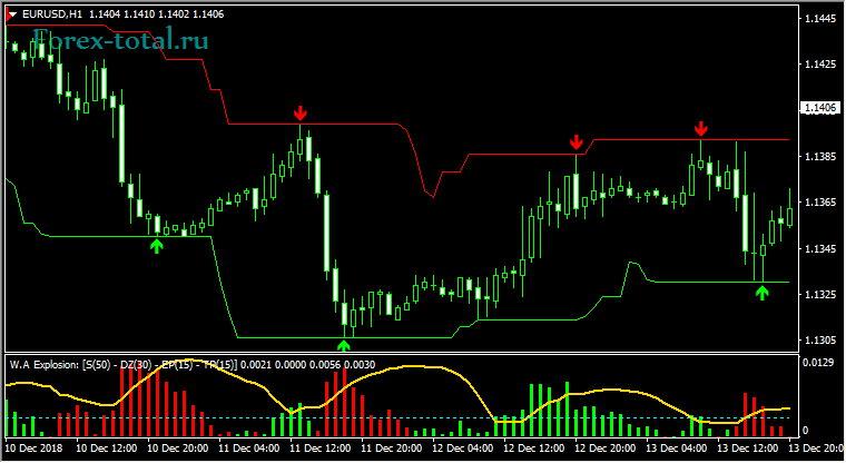 Канальная торговая стратегия Forex Profit Guard