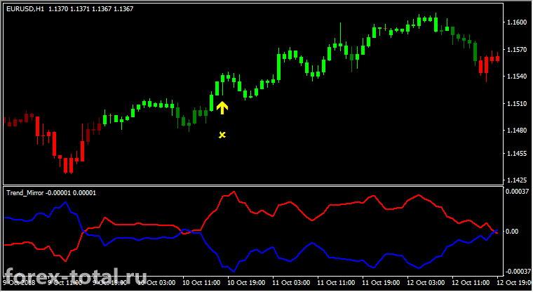 Торговая стратегия Forex Mirror Scanner Signals