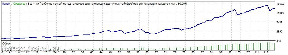 Cash Profit. EURUSD после оптимизации