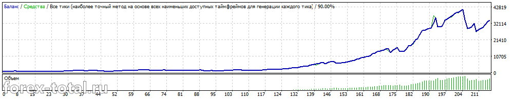 Cash Profit. GBPUSD после оптимизации