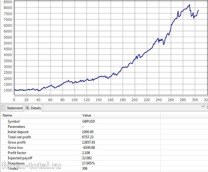 Объединенный отчет Cash Profit и Survivor