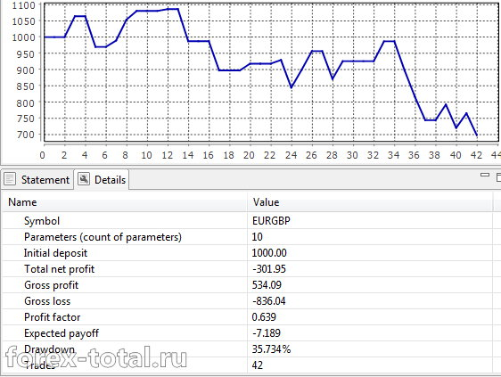 Cash Profit EURGBP