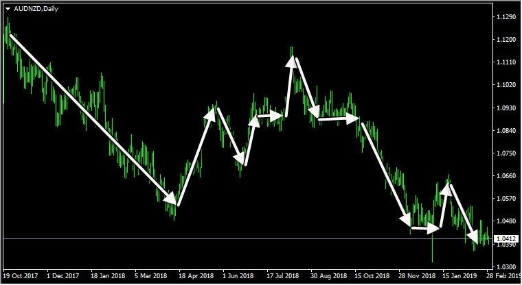 валютная пара AUD/NZD