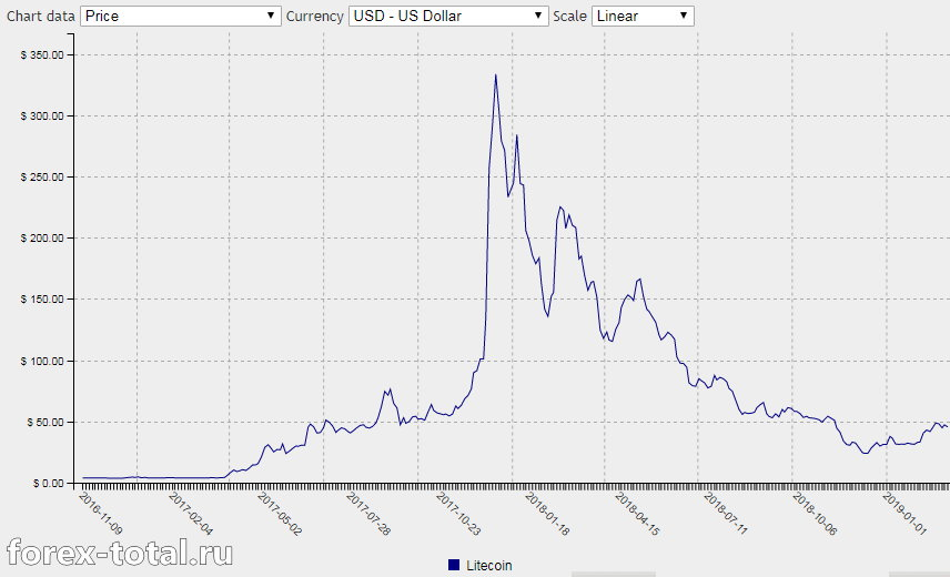 График цены Лайткоин
