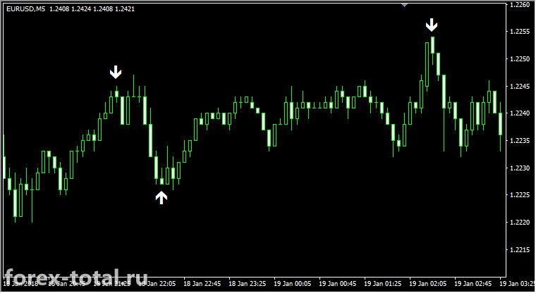 Индикатор Forex Binary Grail EURUSD