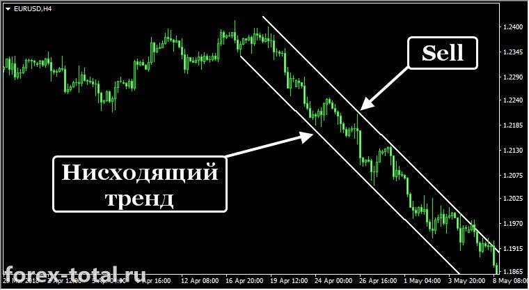 Торговля по тренду внутри канала