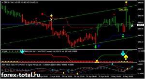 Торговая стратегия Forex Volty Channel