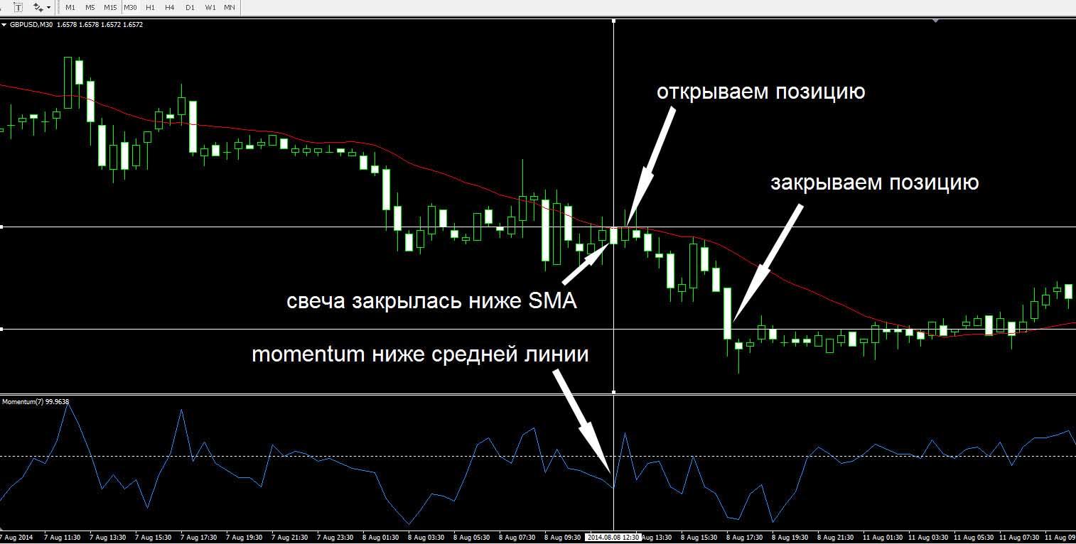 Торговая стратегия SMA и Momentum