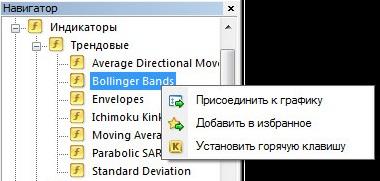 Группы индикаторов в MetaTrader 4