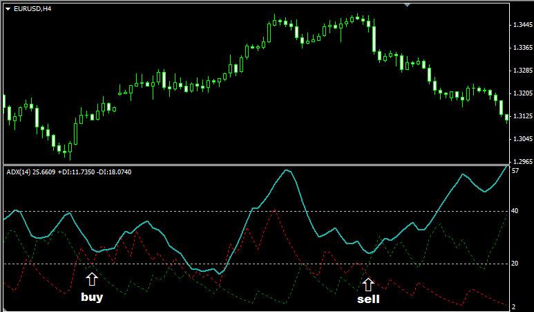 Применение сигналов индикатора ADX